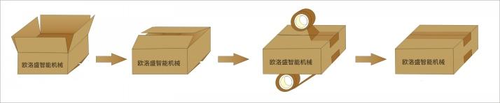 折盒封箱机流程图